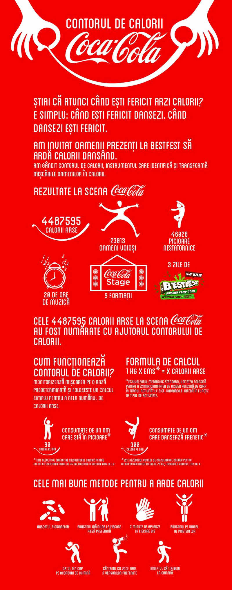 Infografic_Contorul de calorii_Coca Cola_BestFest