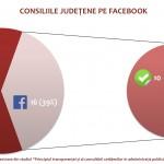 consilii judetene pe facebook