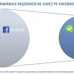 primarii resedinta de judet pe facebook