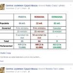 cjcpct bacau facebook 5