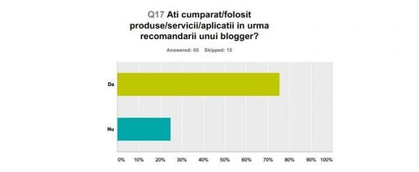 influenta bloggeri 2015 cumparat produse servicii