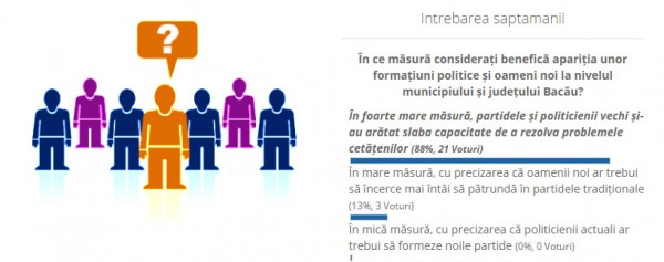 sondaj partid nou local cetateni activi