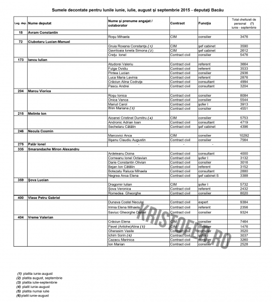 angajati deputati bacau 2015