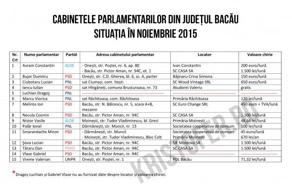 cabinete parlamentari bacau noiembrie 2015