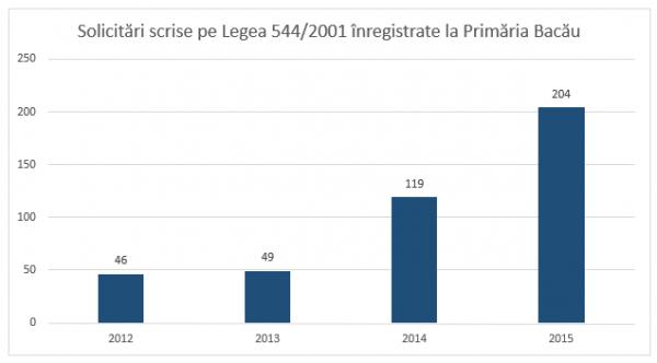 solicitari 544 2001 primaria bacau 2012-2015