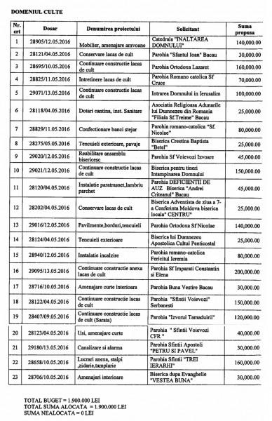 fonduri culte legea 350 bacau 2016