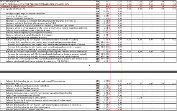 subventii bugetul de stat bacau