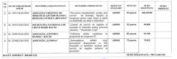 proiecte social legea 350
