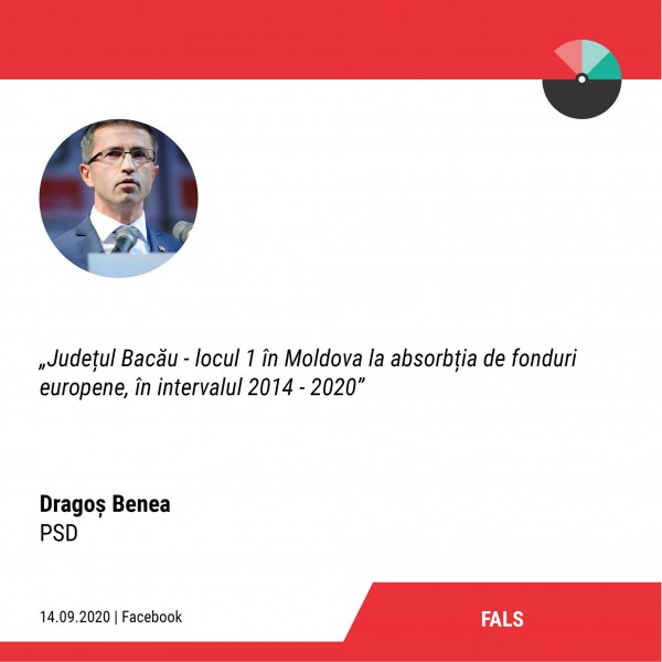 dragos benea factual