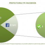 prefecturi pe facebook